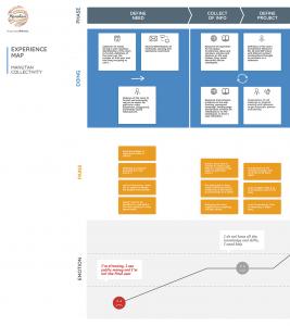 projet portfolio : Experience map Manutan