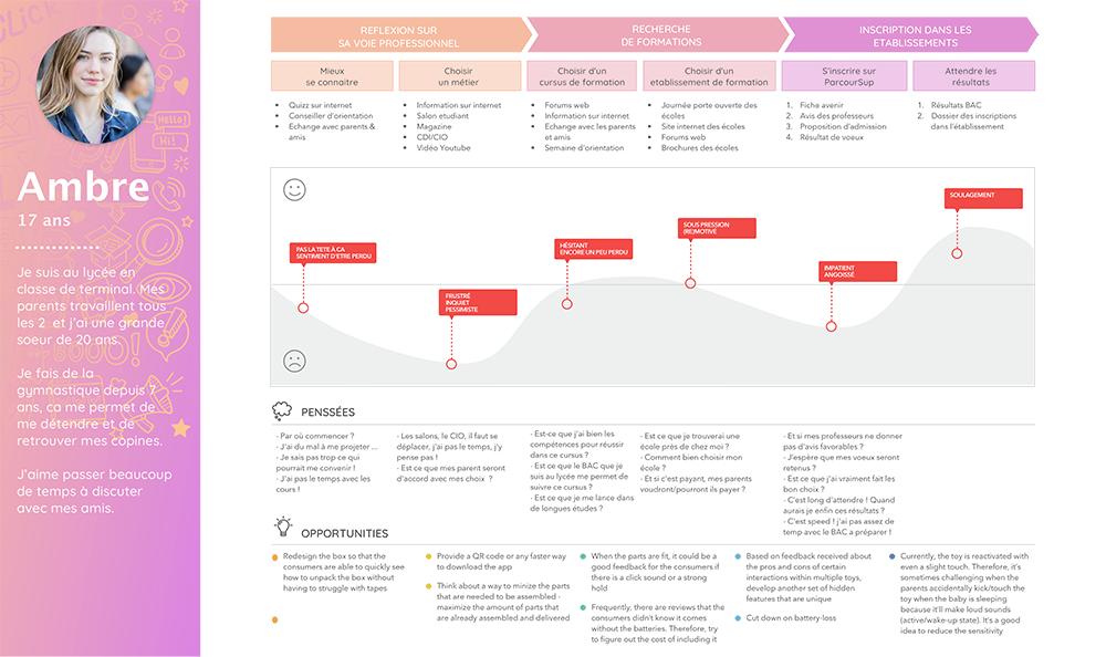 projet portfolio : Experience map Up!