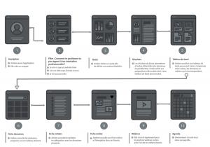 projet portfolio : task flow Appli mobil Up